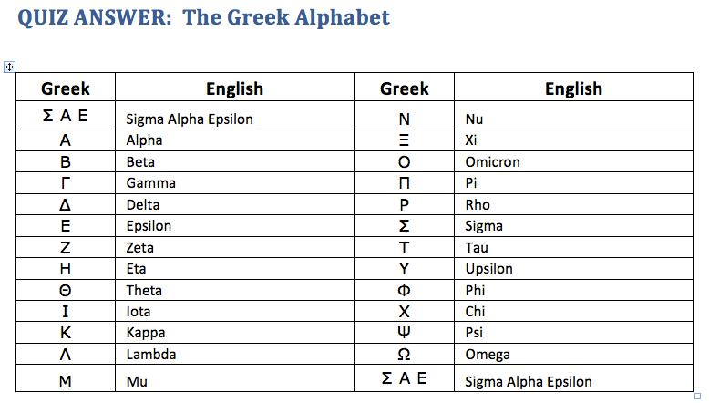 Ancient Greek Alphabet Quiz   Photos Alphabet Collections